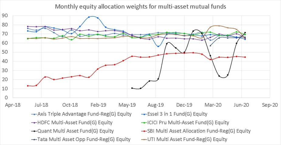 Monthly equity allocation weights for multi-asset mutual funds
