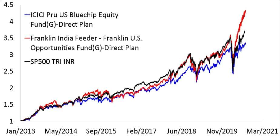 NAV movement of Franklin India Feeder - Franklin U.S. Opportunities Fund along with ICICI Pru US Bluechip Equity Fund(G)-Direct Plan and S and P 500 in INR from Jan 2013
