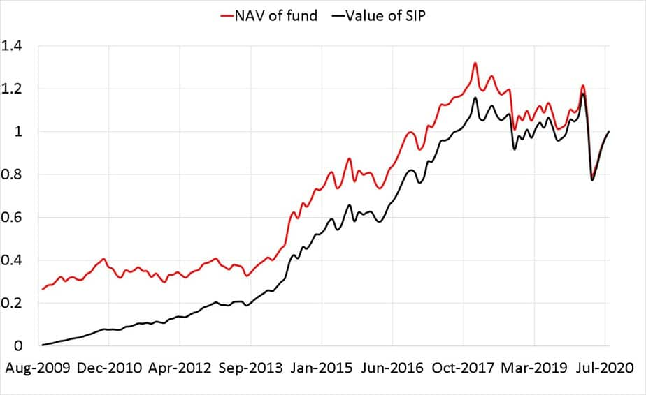 Nav of Sundaram midcap fund and value of a SIP in it normalised to 7th Aug 2020