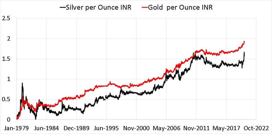Normalised gold and silver price in INR per ounce from Jan 1979 to Aug 2020