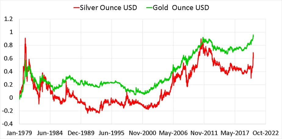 Normalised gold and silver price in USD per ounce from Jan 1979 to Aug 2020