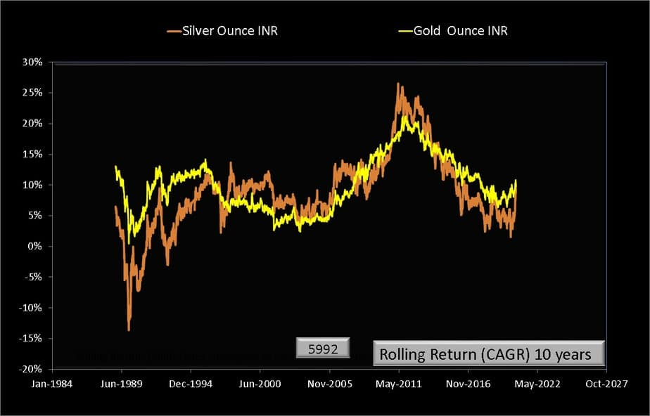 Rolling returns over 10 years from Jan 1979 to Aug 2020 for silver (INR per ounce) and gold (INR per ounce)
