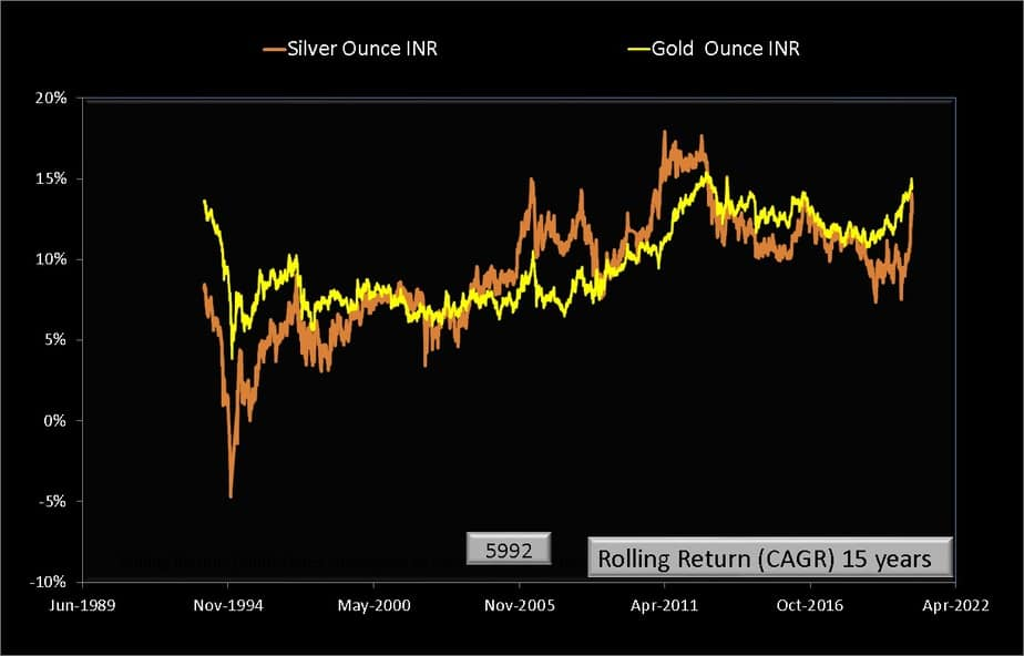 Rolling returns over 15 years from Jan 1979 to Aug 2020 for silver (INR per ounce) and gold (INR per ounce)