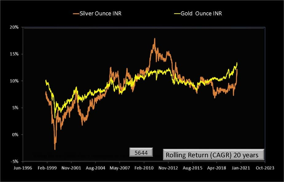 Rolling returns over 20 years from Jan 1979 to Aug 2020 for silver (INR per ounce) and gold (INR per ounce)