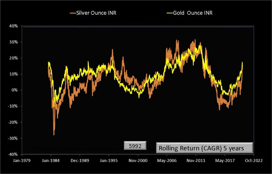 Rolling returns over 5 years from Jan 1979 to Aug 2020 for silver (INR per ounce) and gold (INR per ounce)