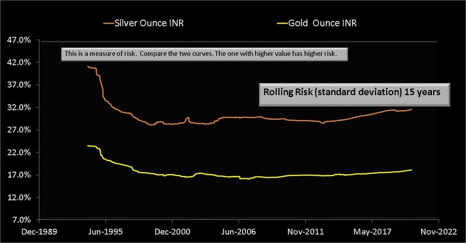 Rolling standard deviation (volatility) over 10 years from Jan 1979 to Aug 2020 for silver (INR per ounce) and gold (INR per ounce)