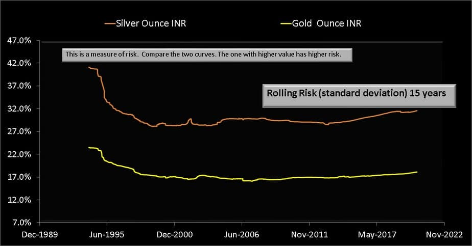Rolling standard deviation (volatility) over 15 years from Jan 1979 to Aug 2020 for silver (INR per ounce) and gold (INR per ounce)