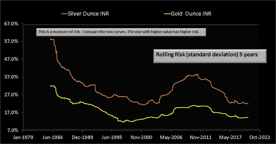Rolling standard deviation (volatility) over 5 years from Jan 1979 to Aug 2020 for silver (INR per ounce) and gold (INR per ounce)