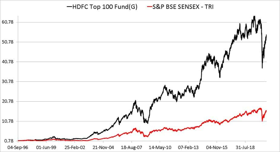 Since inception performance of HDFC Top 100 Fund compared with Sensex TRI (Sep 1996 to Aug 2020)