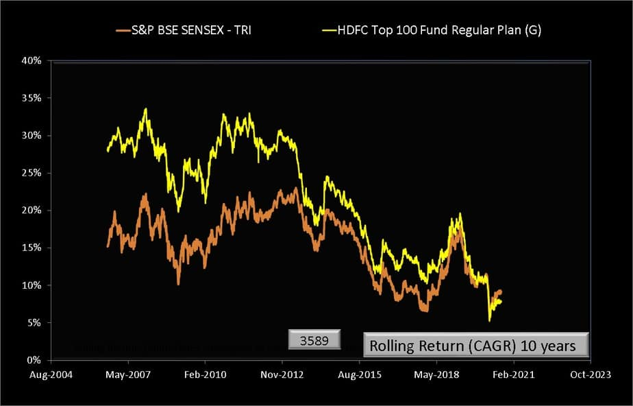 Ten year Rolling returns of HDFC Top 100 Fund compared with Sensex TRI