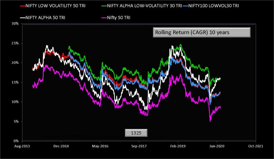 Ten year rolling return comparison of Nifty low volatility 50 TRI Index and Nifty Alpha Low Volatility 30 TRI Index and Nifty 100 low volatility 30 Index and Nifty Alpha 50 TRI Index