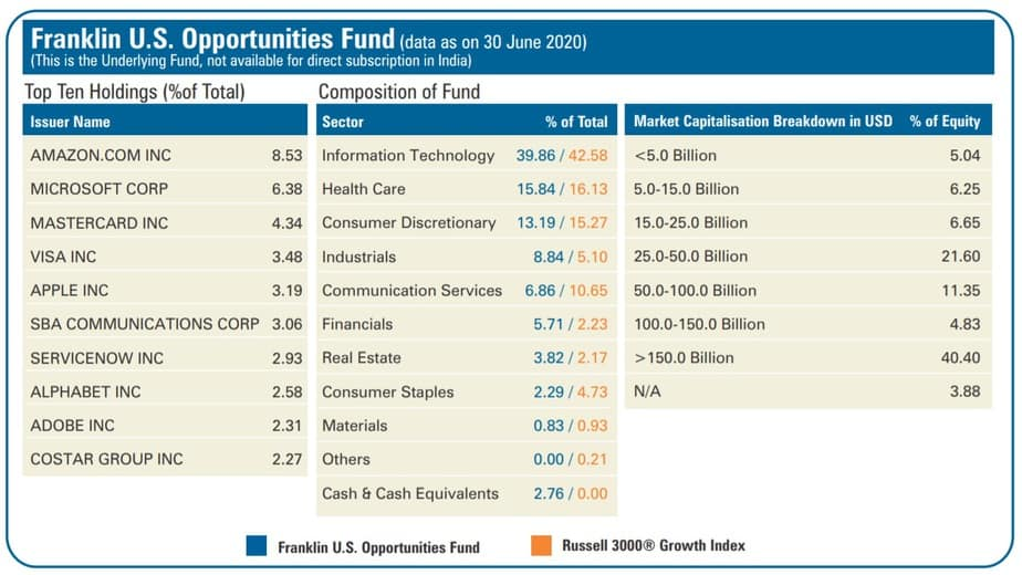 Top 10 holdings and sector breakup of Franklin U.S. Opportunities Fund as on June 30th 2020