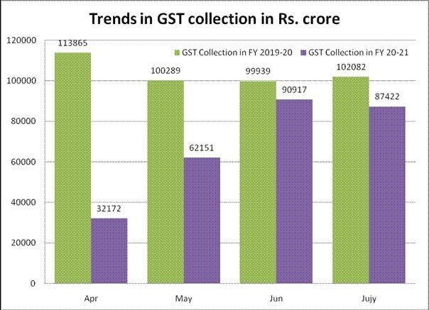 Trend in GST Collections from April to July 2020 with corresponding data for 2019