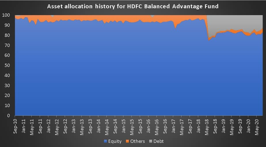 Asset allocation history for HDFC Balanced Advantage Fund