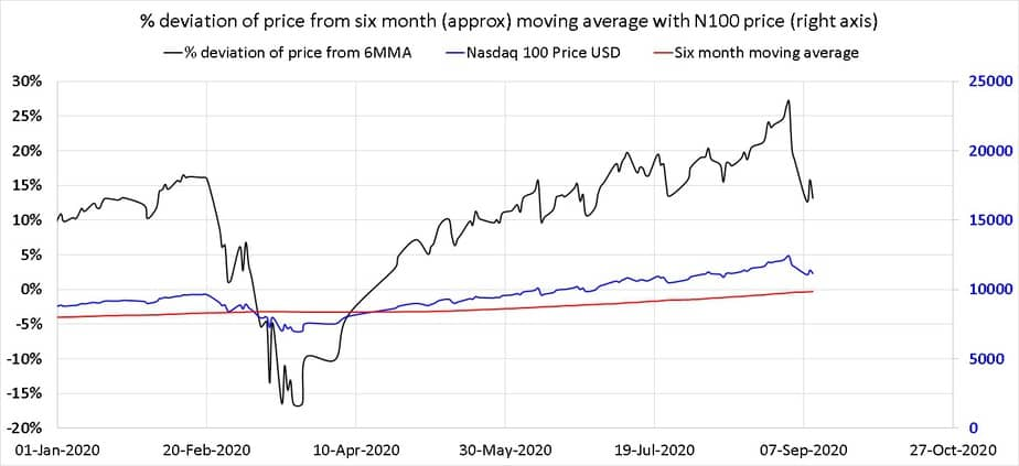 Close up of percentage deviation of Nasdaq 100 USD price from six month moving average with Nasdaq 100 USD price (right axis) since jAN 2020