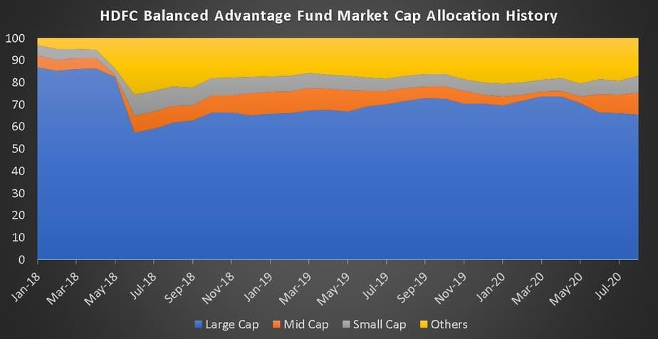 HDFC Balanced Advantage Fund Market Cap Allocation History