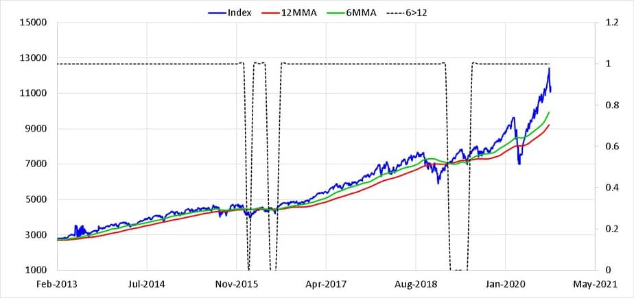 Nasdaq 100 price index (daily data) in USD from Feb 2013 along with six and twelve month moving averages. The dotted line shows when 6MMA > 12 MMA or vice versa.