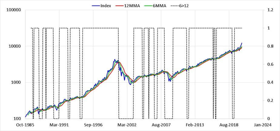 Nasdaq 100 price index in USD from Oct 1985 (log scale) along with six and twelve month moving averages. The dotted line shows when 6MMA > 12 MMA or vice versa.