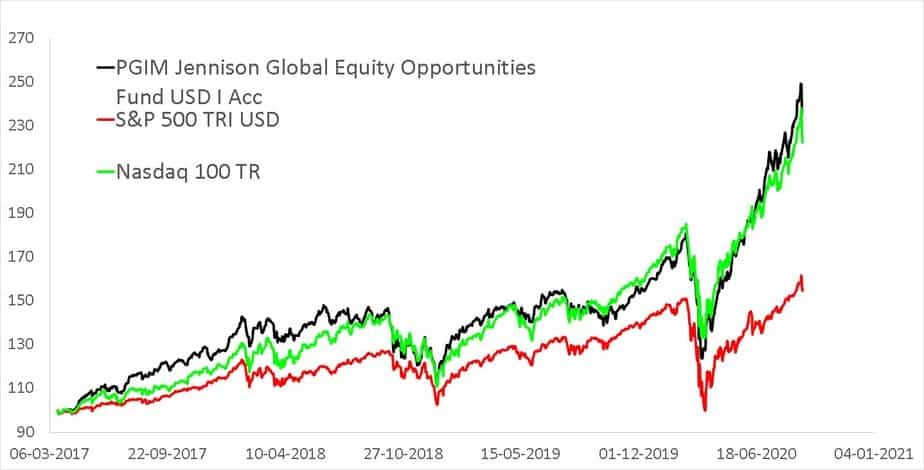 Since inception NAV movement of PGIM Jennison Global Equity Opportunities Fund USD I Acc (the underlying fund of PGIM India Global Equity Opportunities Fund) compared with S&P 500 Total Return in USD and NASAQ 100 Total Return in USD