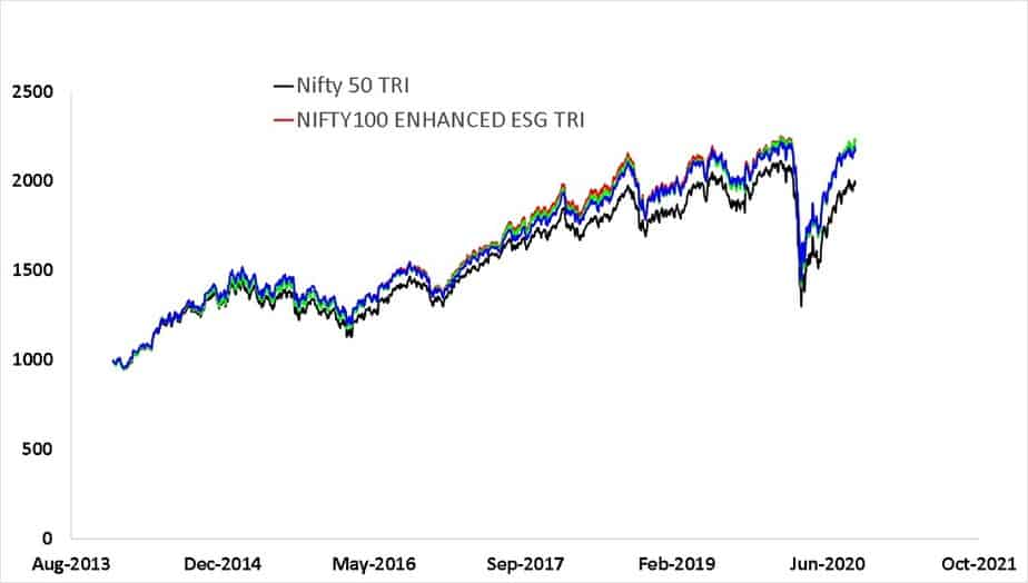 Since inception growth of NIFTY100 ESG SECTOR LEADERS TRI index with NIFTY100 ESG TRI index with NIFTY100 ENHANCED ESG TRI index and Nifty 50 TRI index