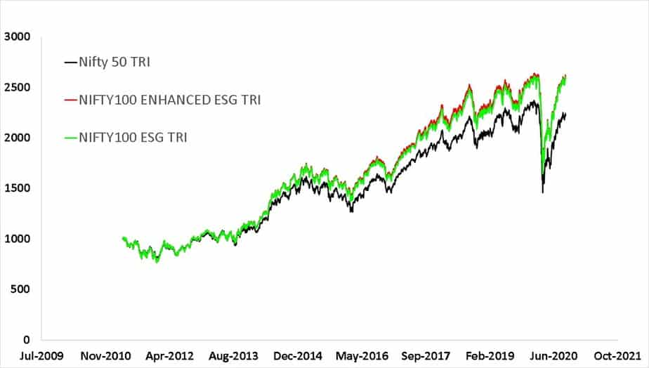 Since inception growth of NIFTY100 ESG TRI index. This is the benchmark of ICICI Prudential ESG Fund. Along with this, NIFTY100 ENHANCED ESG TRI index and Nifty 50 TRI index are also shown.