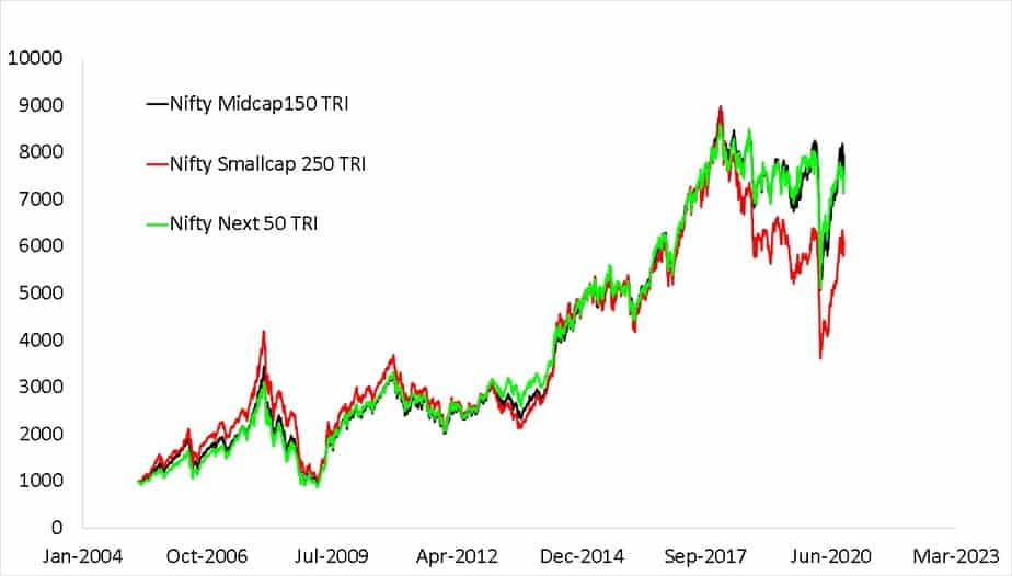 Since inception growth of Nifty Smallcap 250 TRI with Nifty Midcap150 TRI and Nifty Next 50 TRI