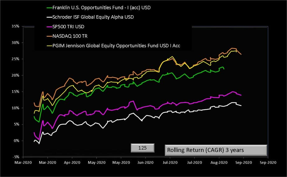 Three-year rolling returns of PGIM Jennison Global Equity Opportunities Fund USD I Acc and NASDAQ 100 TR USD and SP500 TRI USD and Franklin U.S. Opportunities Fund - I (acc) USD and Schroder ISF Global Equity Alpha USD