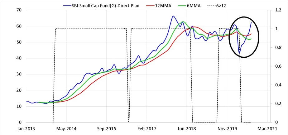six (6mma) and twelve (12mma) month moving average of monthly SBI Small Cap Fund Direct Plan NAV with the dotted line showing when the 6mma was greater than the 12mma with a value of one
