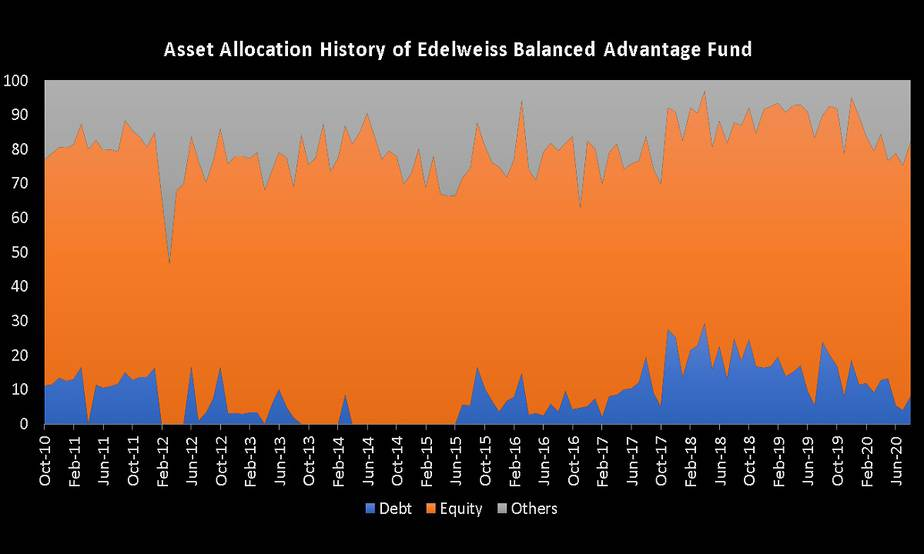 Asset Allocation History of Edelweiss Balanced Advantage Fund