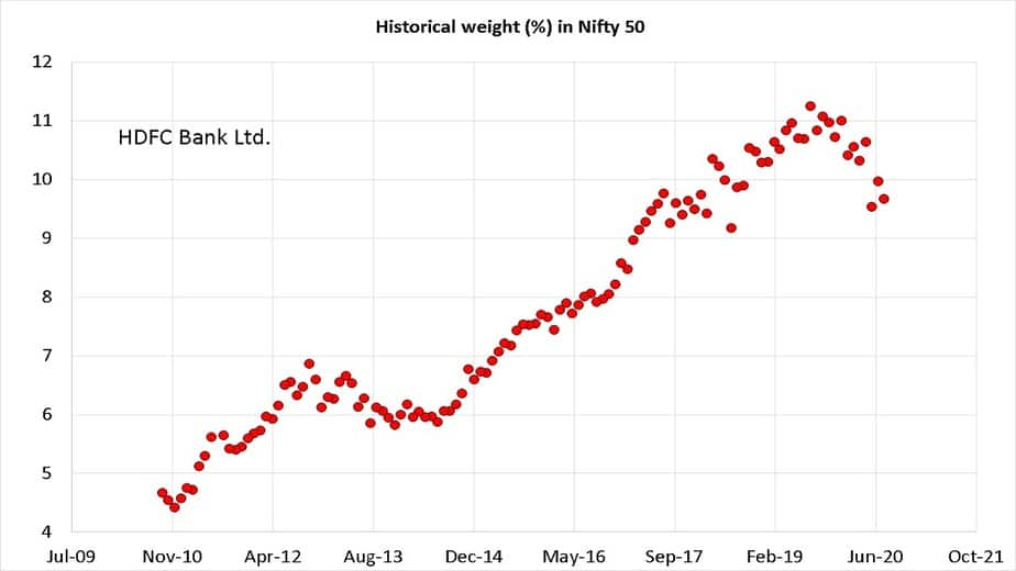 Historical weight of HDFC Bank in Nifty 50 from Oct 2010 to Sep 2020