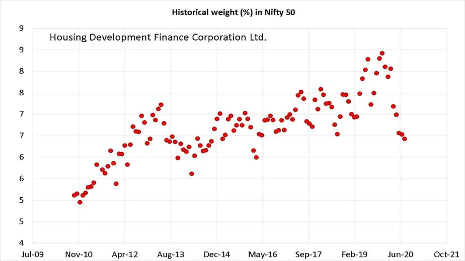 Historical weight of Housing Development Finance Corporation Ltd. in Nifty 50 from Oct 2010 to Sep 2020