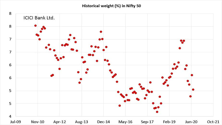 Historical weight of ICICI Bank in Nifty 50 from Oct 2010 to Sep 2020