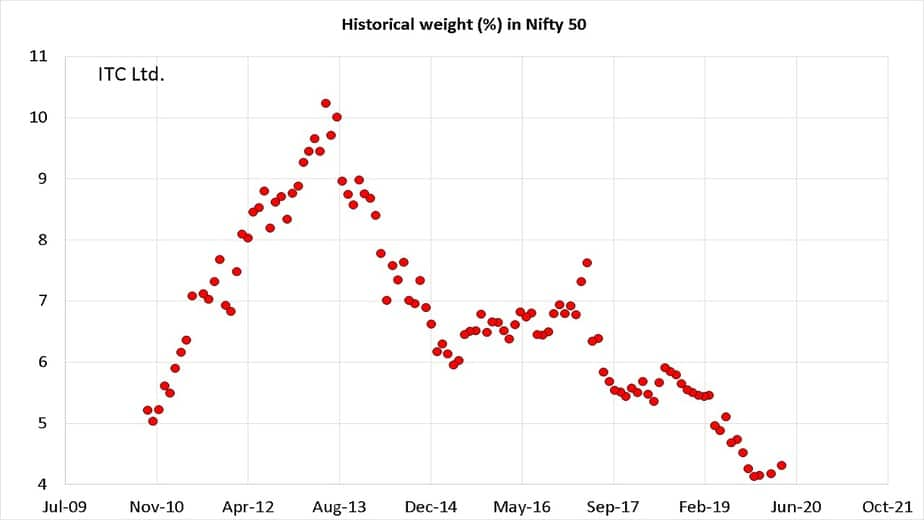 Historical weight of ITC in Nifty 50 from Oct 2010 to Sep 2020