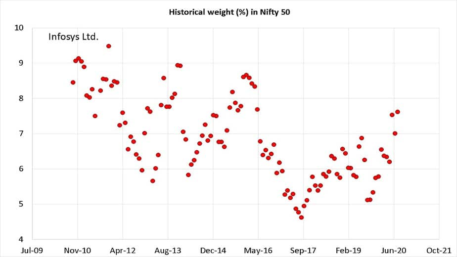 Historical weight of Infosys in Nifty 50 from Oct 2010 to Sep 2020