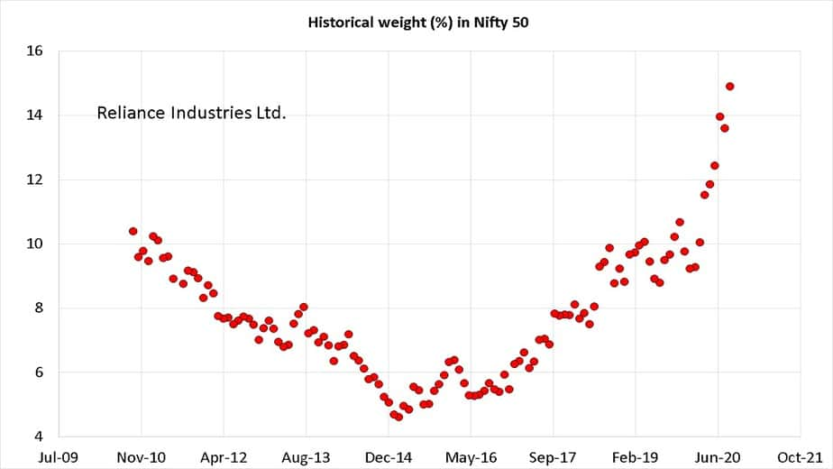 Historical weight of Reliance Industries in Nifty 50 from Oct 2010 to Sep 2020