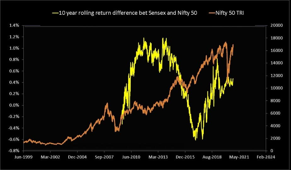 Sensex - Nifty 10-year rolling return difference