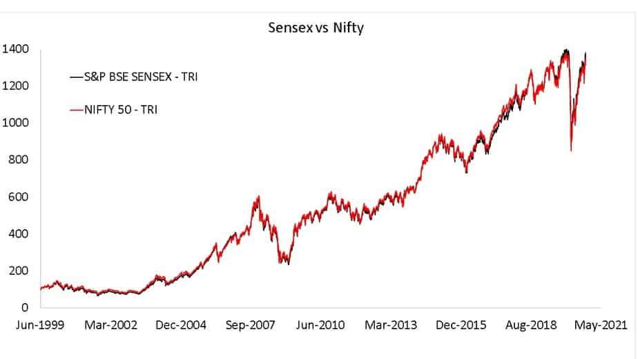 Sensex vs Nifty TRI movement since 30 June 1999