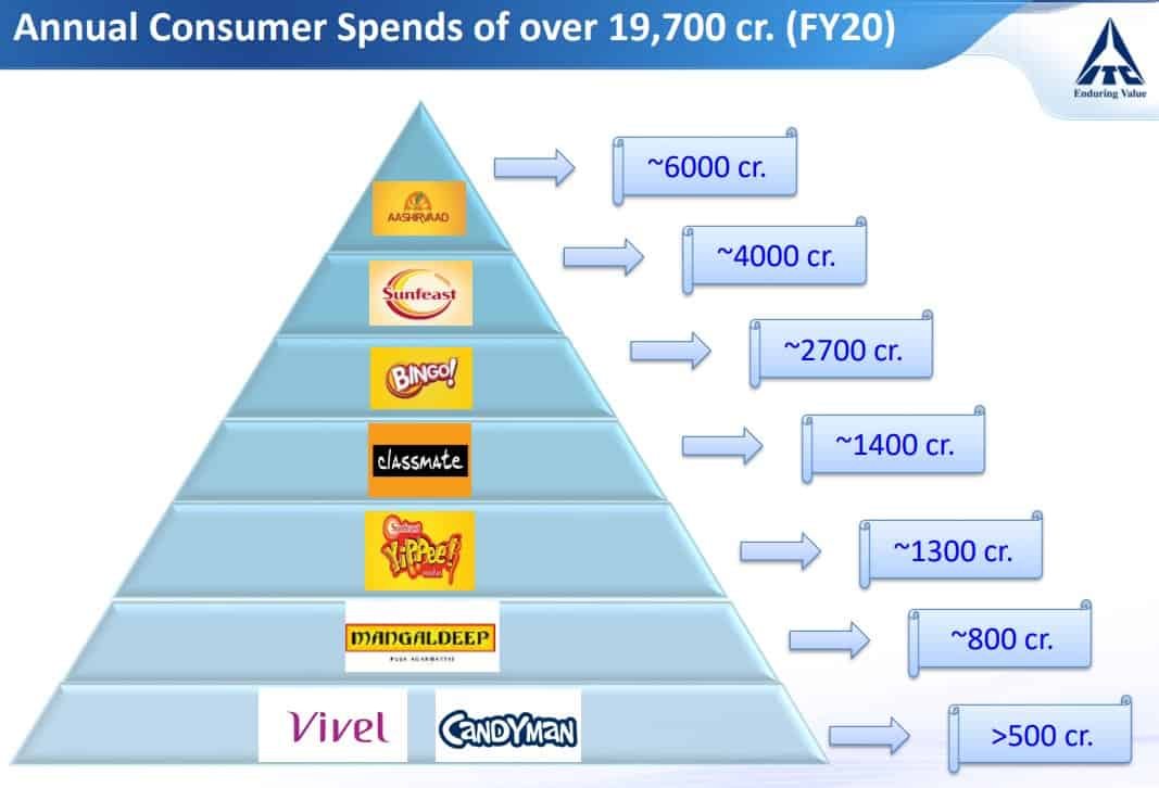 Annual Consumer Spend on ITC Brands