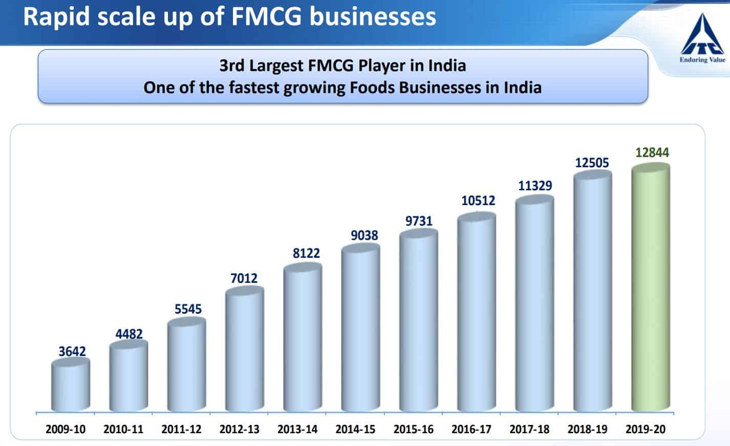 Growth of ITC FMCG Business