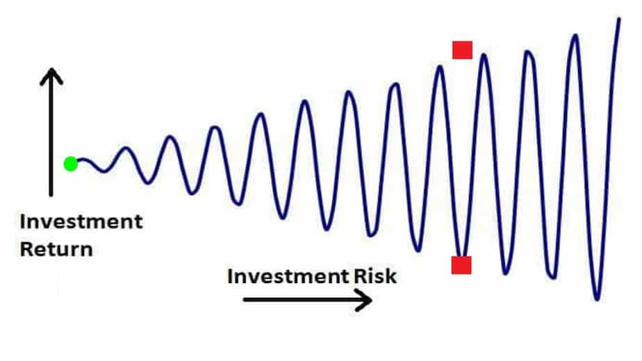 How investment return start oscillating with increasing investment risk