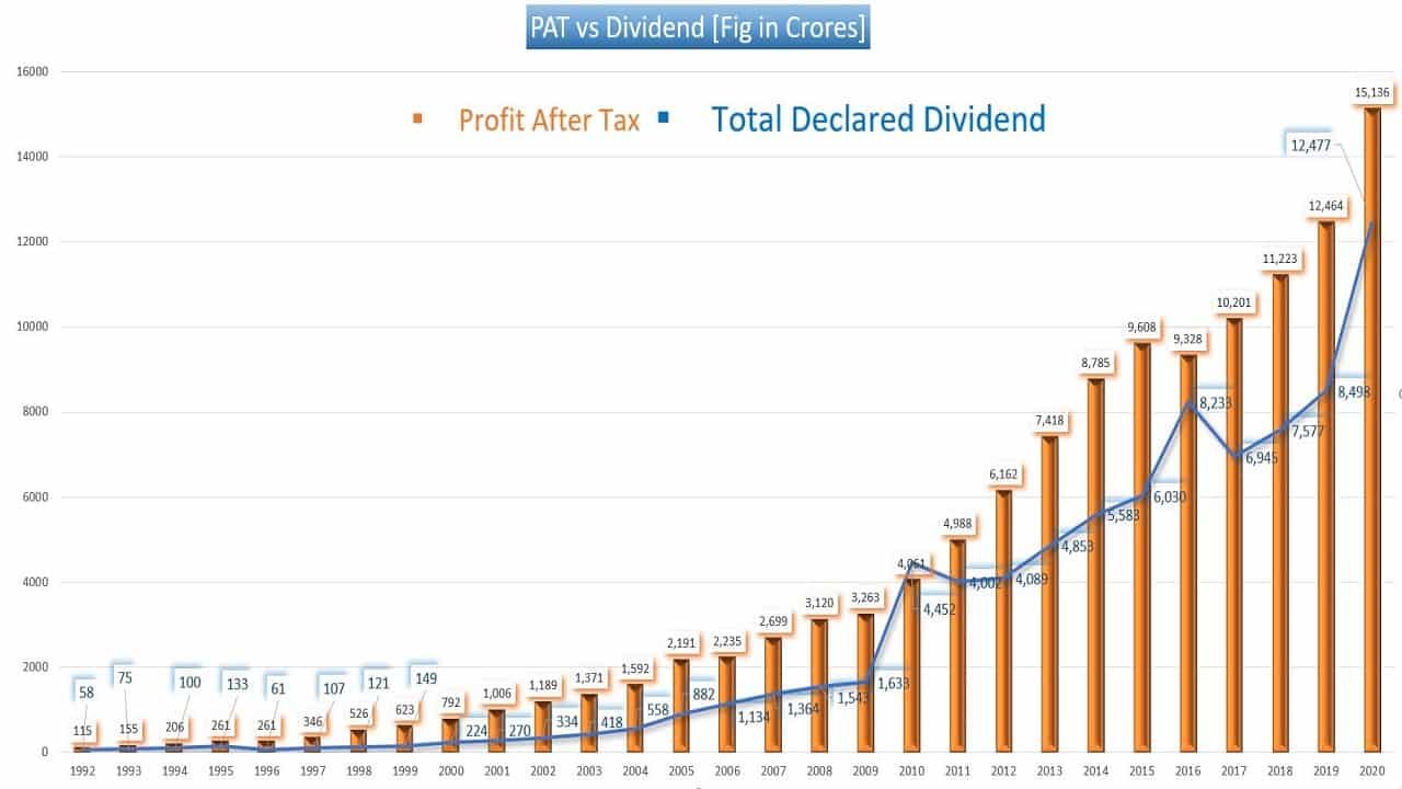 ITC Dividend vs PAT 30 year history