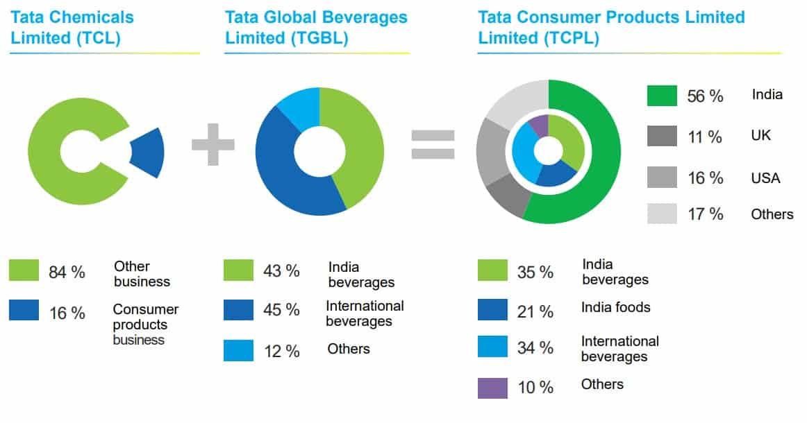 Screenshot depicting how the businesses of Tata Chemicals and Tata Beverages have merged into Tata Consumer Products