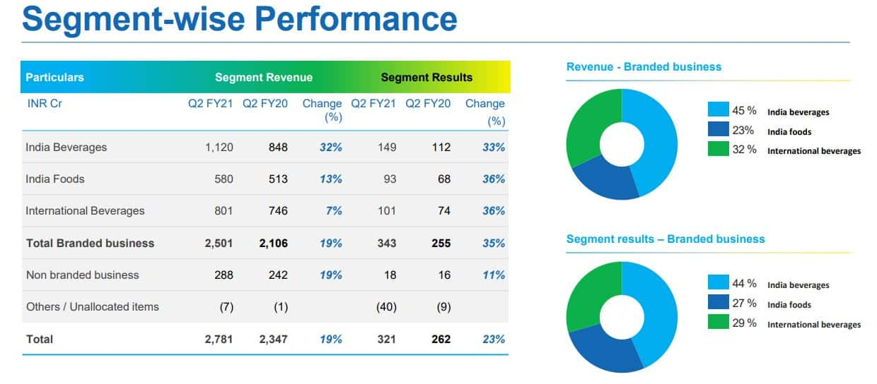 Segment-wise performance of Tata Consumer Products