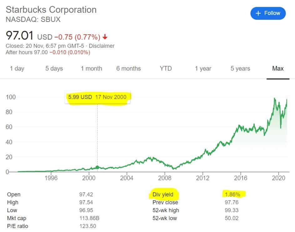 Starbucks share price on the Nasdaq