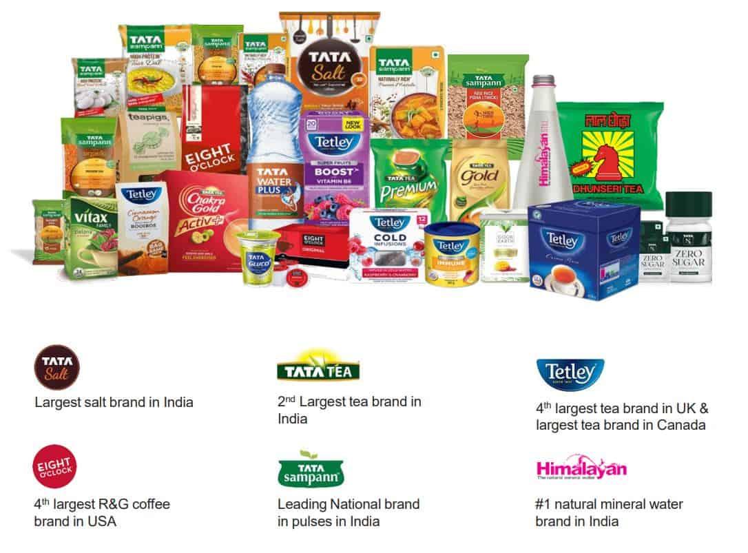 Tata Consumer Products brand profile