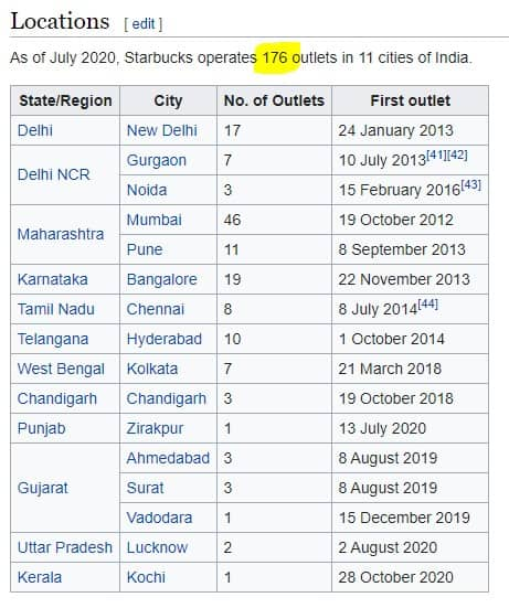 Wikipedia screenshot of Tata Starbucks locations in India