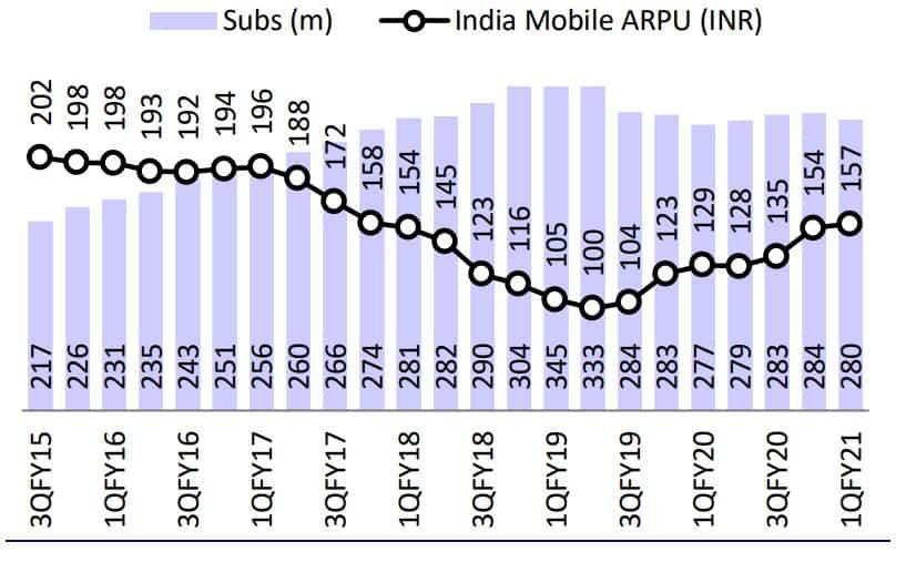 ARPU Trend [Average Revenue per User]