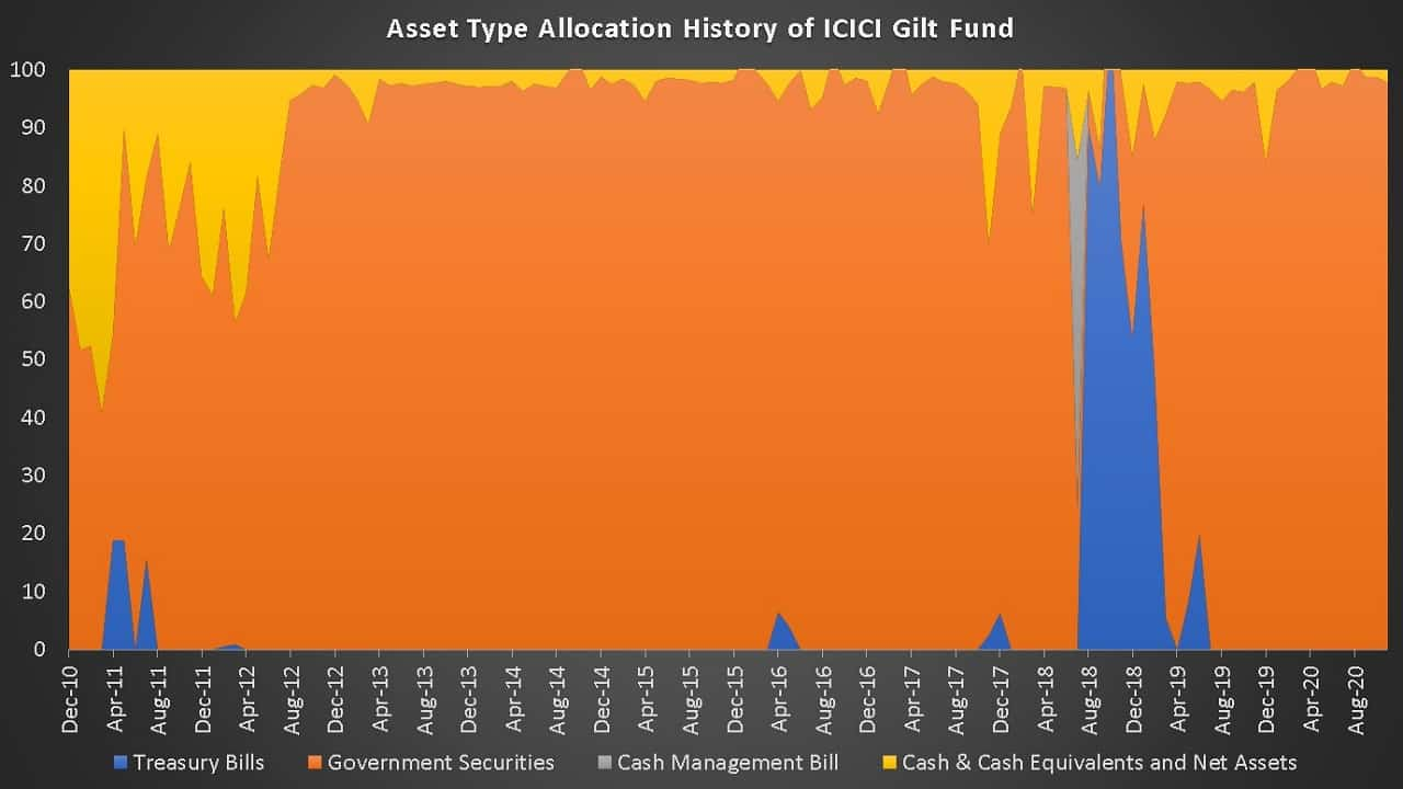 Asset Type Allocation History of ICICI Gilt Fund