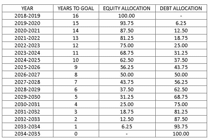 Avadhoot Joshi personal finance audit 2020 Plan of asset allocation changes over years