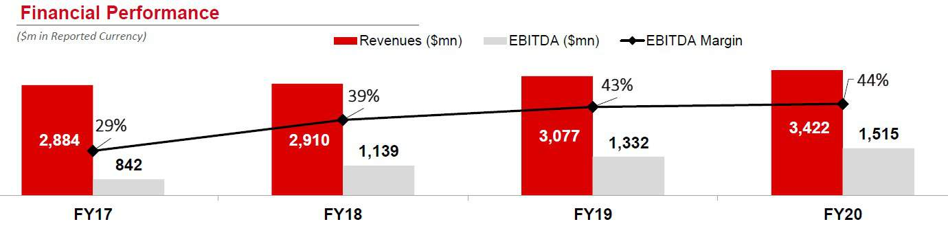Bharti Airtel Financial Performance FY17 to FY 20